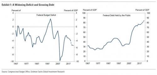 高盛:美经济前景并不乐观 10年内赤字或达2万亿