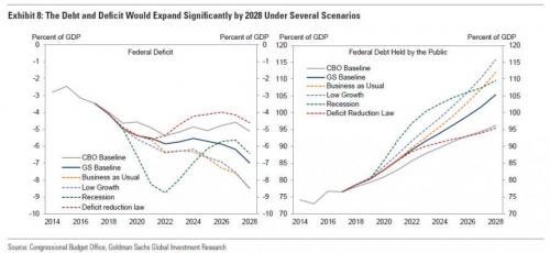 高盛:美国经济前景并不乐观 10年内赤字或达2万亿美元