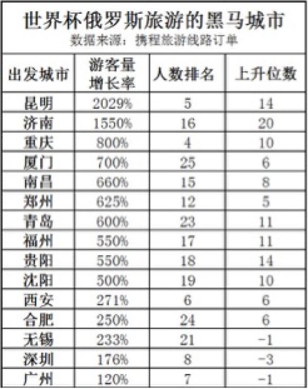 世界杯期间10万中国游客赴俄 预为俄罗斯创收超30亿元