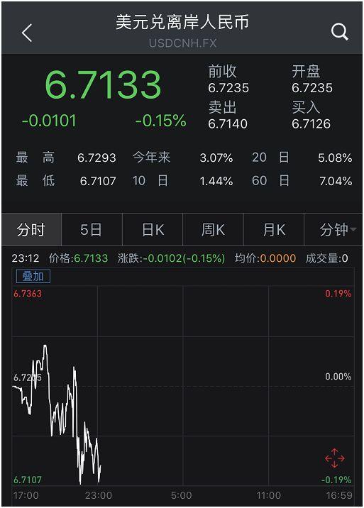"""人民币又跌破6.7!1个月前换10万美元""""赚""""3万多人民币"""