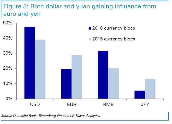 德意志银行:人民币正取代欧元和日元的储备货币地位
