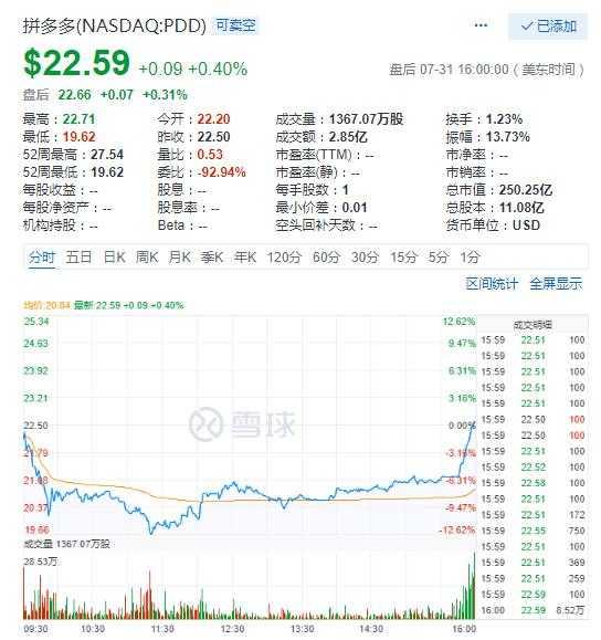美股1日收涨 拼多多股价上演过山车后涨0.4%