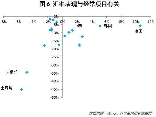 还有哪些国家可能出现汇率大贬值?
