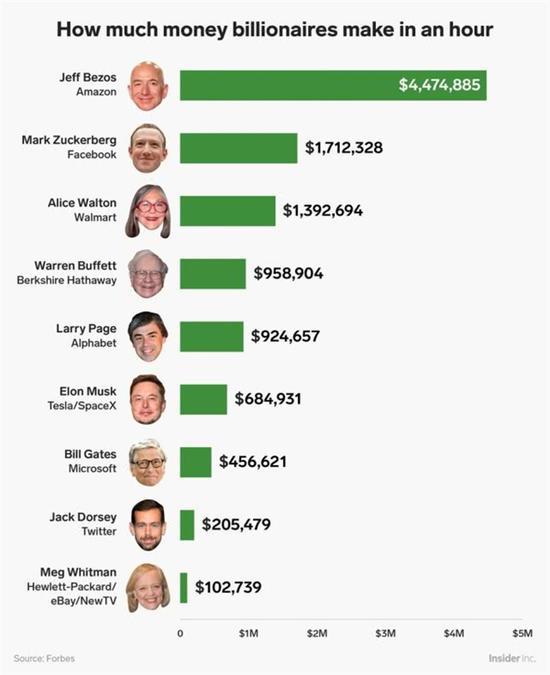 科技大佬们每小时能赚多少钱?最高3000万以上