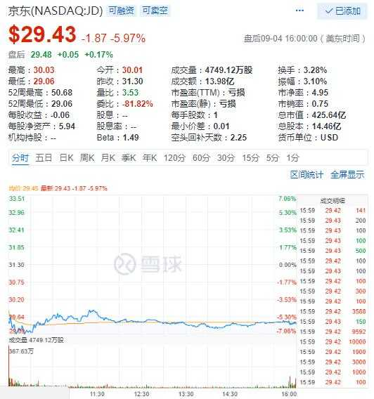 京东股价周二重挫近6% 亚马逊市值一度破1万亿美元