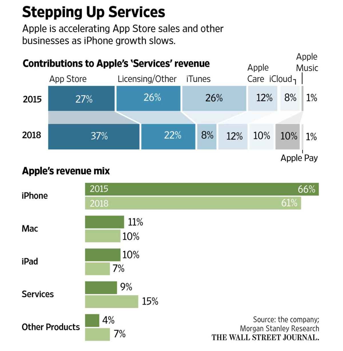 """苹果视频服务收入预计增长超八倍,奈飞和亚马逊可能""""首当其冲"""""""
