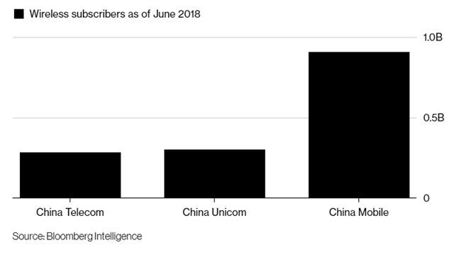 彭博:中国政府探索电信联通合并,加速5G发展是主要动因