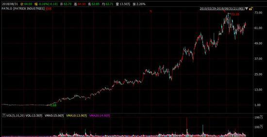 """九年半涨410倍?美股最长牛市""""最牛股""""是怎样炼成的"""