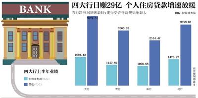 四大行个人住房贷款增速放缓 热点城市房贷比重下降