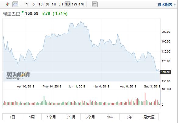 马云宣布明年卸任CEO 阿里巴巴开盘跌超2%