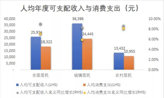 Source: 国家统计局网站