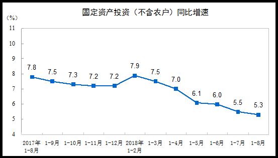 8月城镇固定资产投资同比5.3% 不及预期
