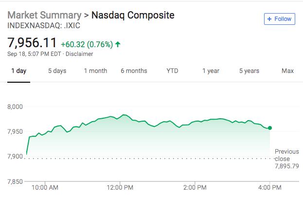 美股早报:科技股强势领涨 美股逆转跌势标普接近新高