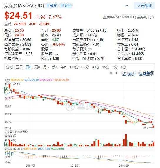 美股周一涨跌互现 刘强东案曝更多细节京东大跌逾7%