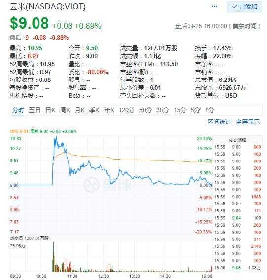 中概股涨跌互现 云米科技上市首日涨0.89%市值6.3亿美元