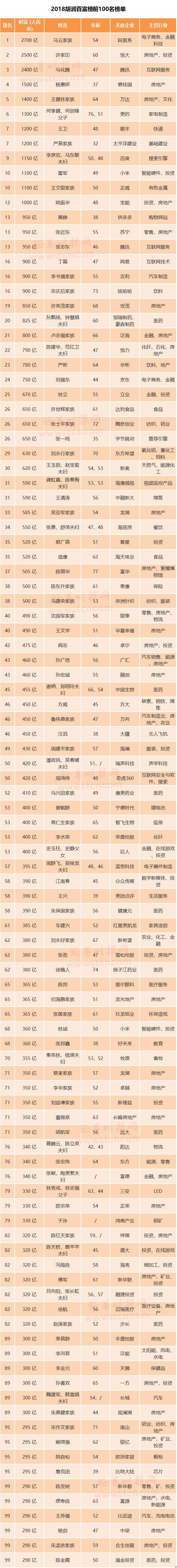 2018胡润榜:3大富豪总身价7600亿 马云再成首富