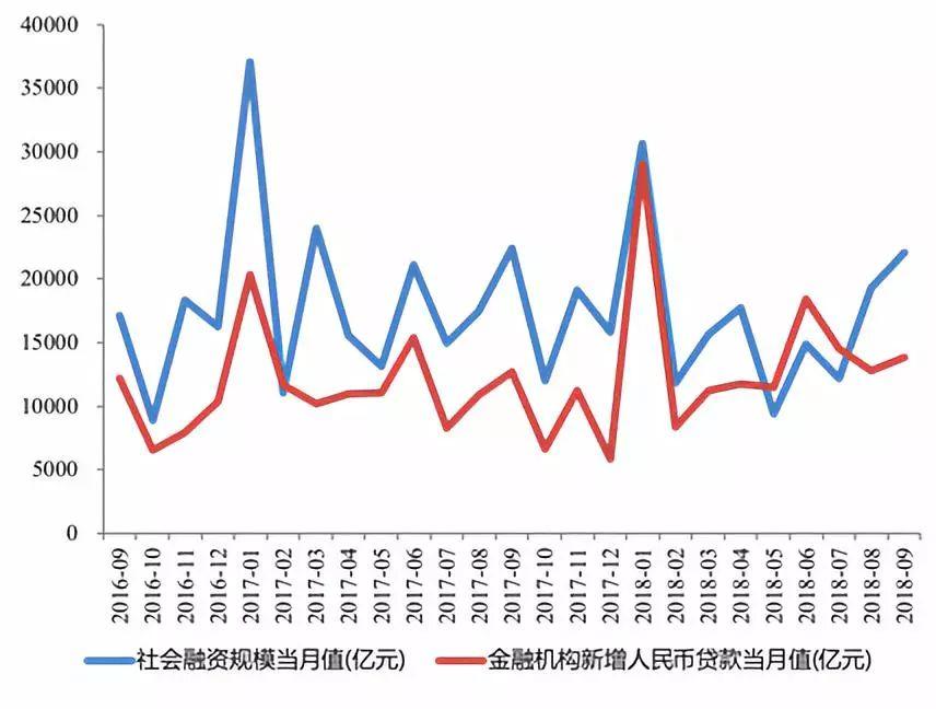 国开行资金局张超评9月金融数据:货币放水≠宽信用