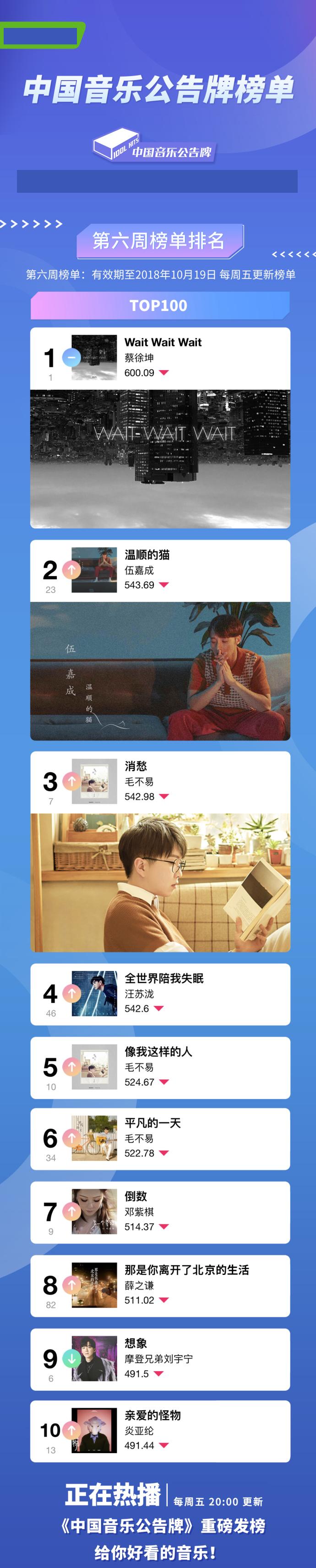 《中国音乐公告牌》蔡徐坤霸榜 毛不易三首歌曲入榜