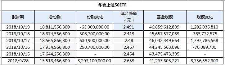 险资也来了!国庆后大蓝筹ETF暴增160亿,少不了险资身影