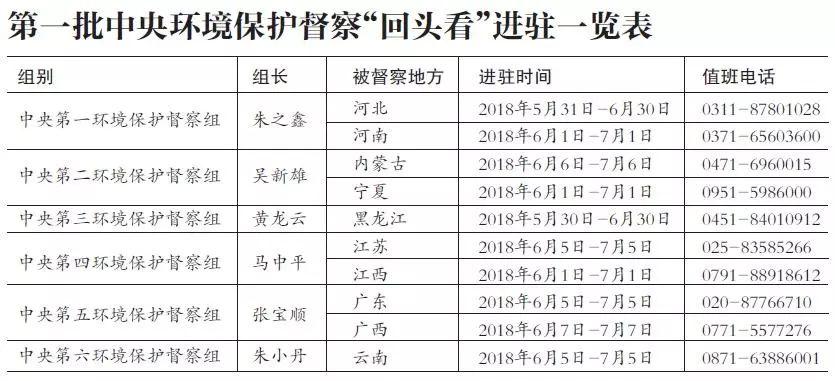 """中央环保督察""""回头看""""通报:3省""""政治站位不高"""""""
