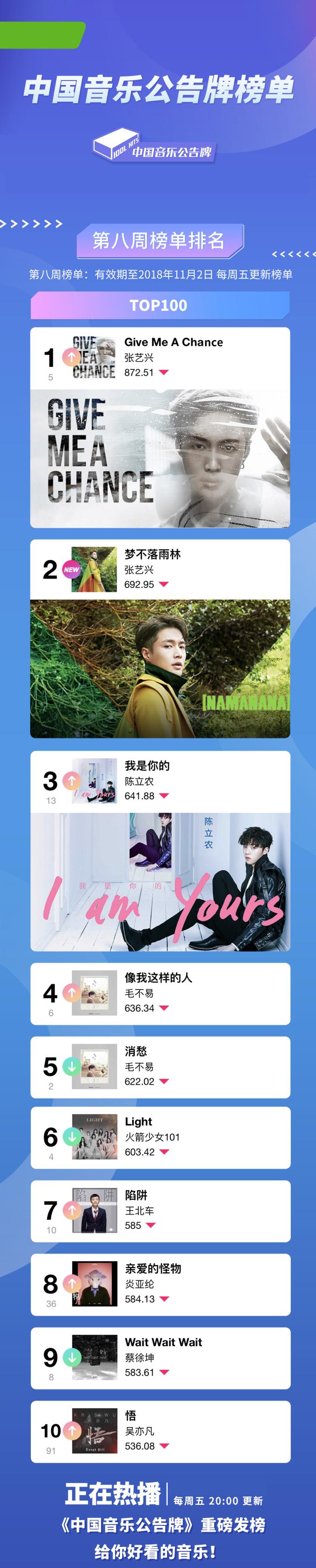 《中国音乐公告牌》张艺兴包揽冠亚军 22首新歌屠榜