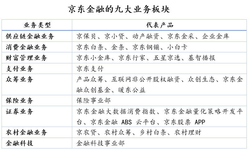 解剖京东数科:刘强东持股或超25% 仍然是实际控制人