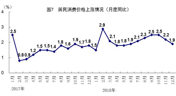 2018年GDP同比增长6.6% 中国经济总量首次突