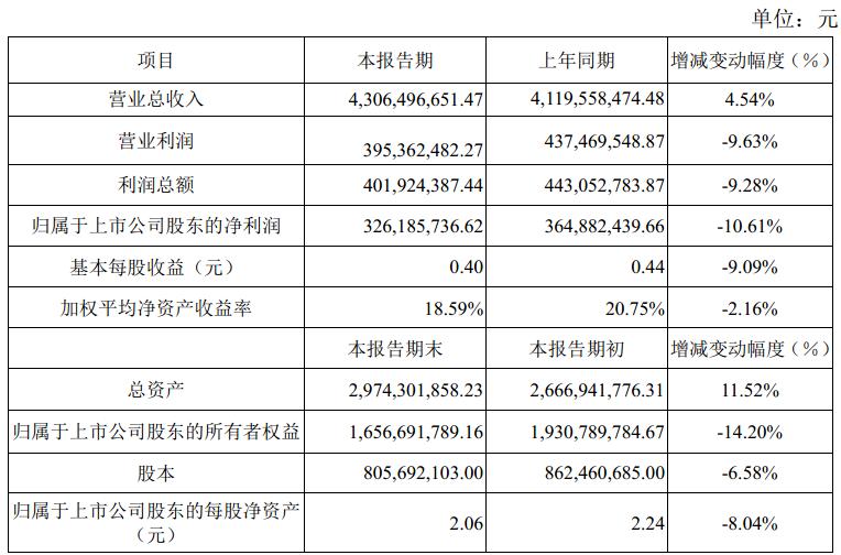 兔宝宝2018年净利润同比减少10.61%