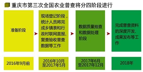 重庆市第三次全国农业普查将分四阶段进行
