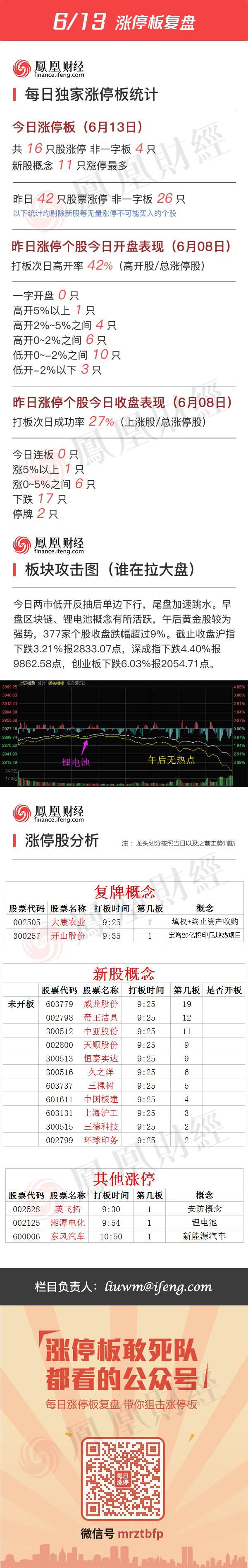 2016年6月13日涨停板复盘 - 小美 - xing1969wuw的博客