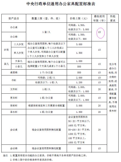 中央单位办公标准更严了:桌椅最少用15年(表)