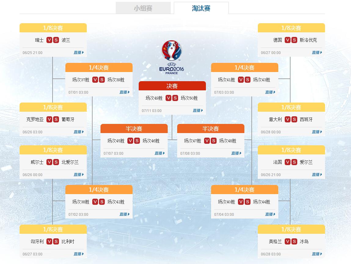 欧洲杯16强对阵:5豪门进死亡半区 西班牙pk意大利