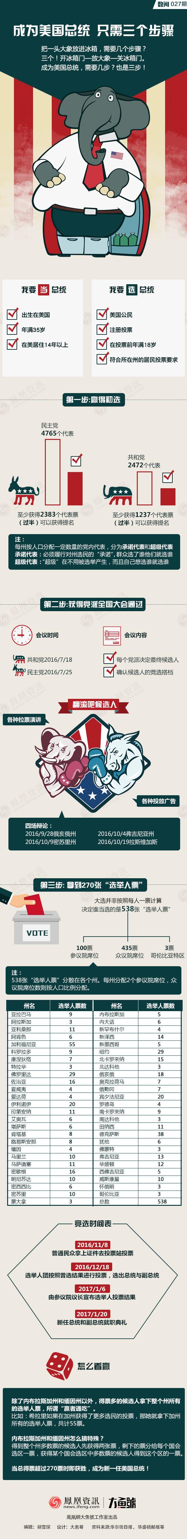 美国总统选举三个步骤 - 东山之子 - 东山之子的博客