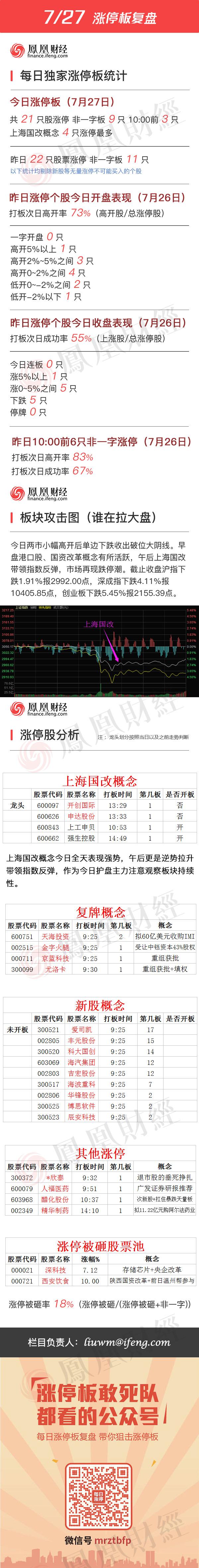 2016年7月27日涨停板复盘 - 小美 - xing1969wuw的博客