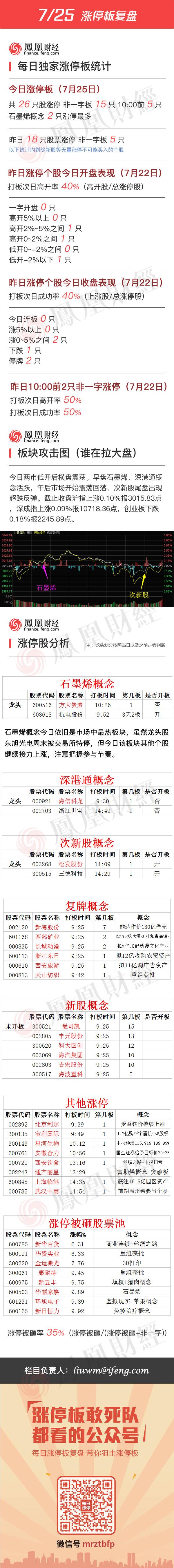 2016年7月25日涨停板复盘 - 小美 - xing1969wuw的博客