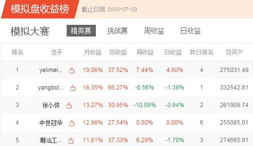 凤凰第四季模拟炒股大赛7月赛获奖公告