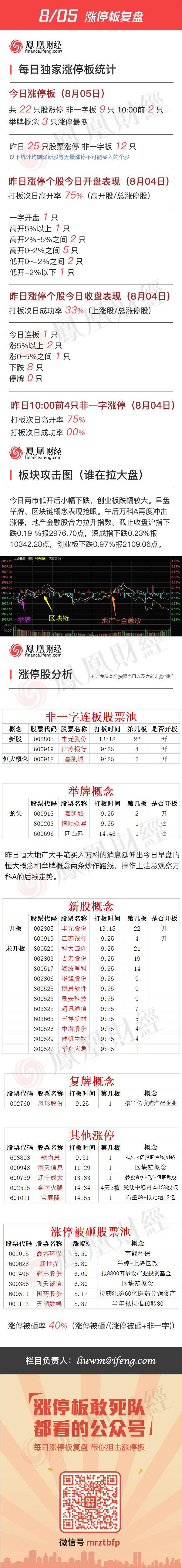2016年8月5日涨停板复盘 - 小美 - xing1969wuw的博客