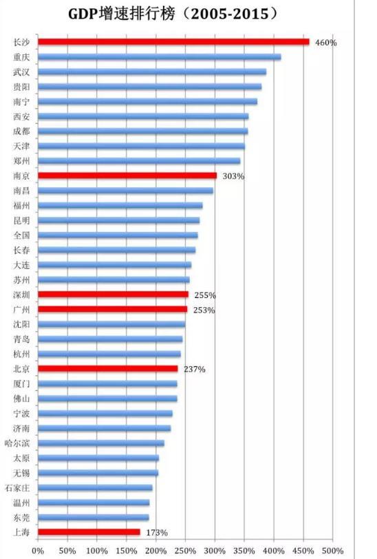 近10年唐山的gdp_长三角城市群gdp统计_10年城市gdp