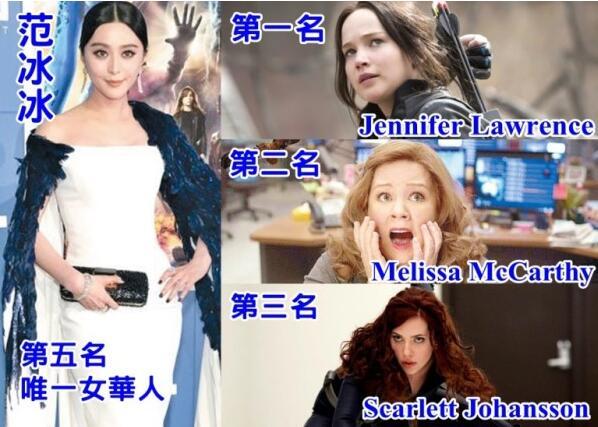 【星娱TV】范冰冰一年赚了1亿 在福布斯女星收入排第五位