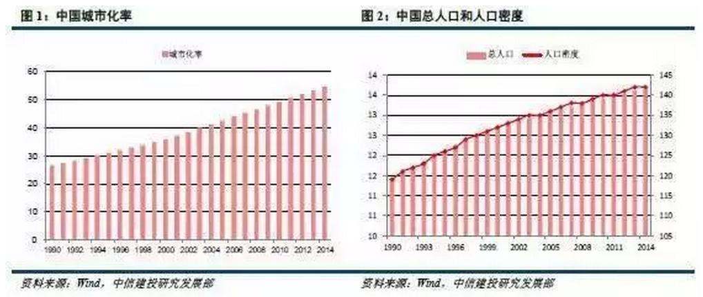 劳动力人口转移_转 从城镇化 劳动力人口等看房地产发展形势