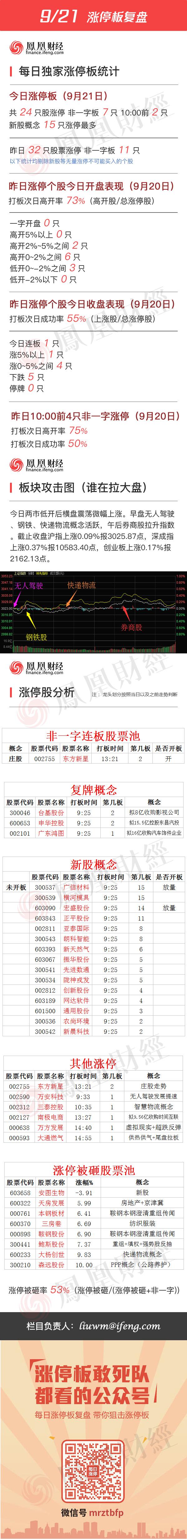2016年9月21日涨停板复盘 - 小美 - xing1969wuw的博客