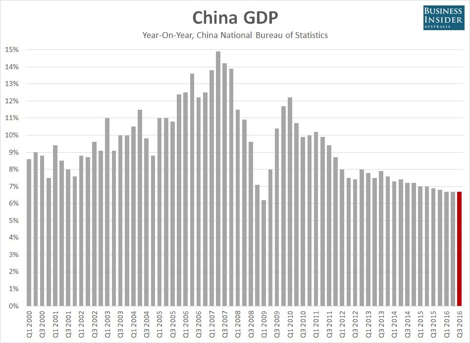 特步gdp_荐读 中国 迈向发达国家的最后十年