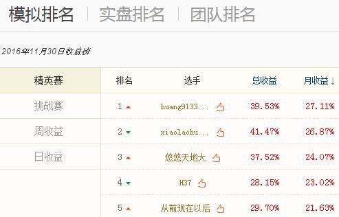 凤凰模拟炒股11月赛获奖公告 一选手获3000奖金