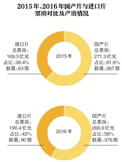 2016国产片与进口片统计图-这届票房不太行 业内预测2017中国电影增