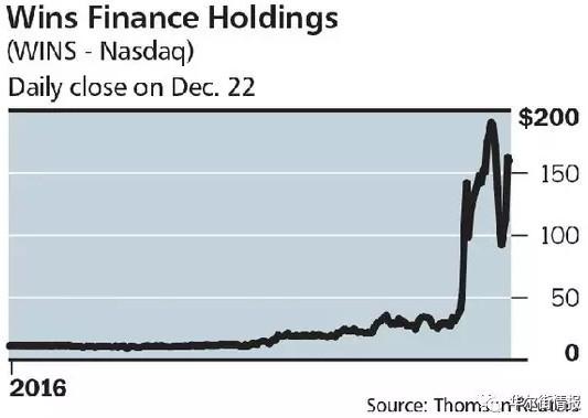 一只中国股票2016年涨了15倍 没人知道为什么