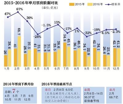 2016年内地票房单月统计图-这届票房不太行 业内预测2017中国电影增