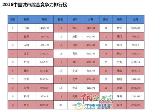 中部4省会跻身中国城市综合竞争力排行榜 南昌落榜