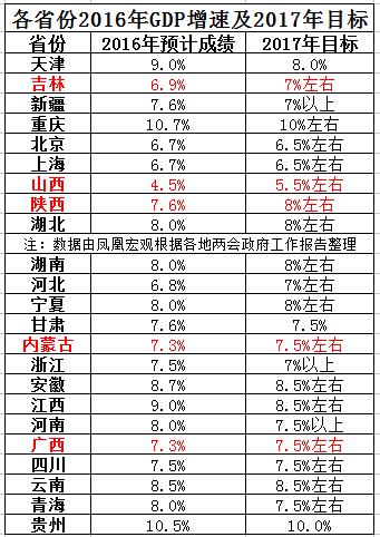 2012省gdp_山东省2017年国民经济和社会发展计划出炉GDP将增7.5%