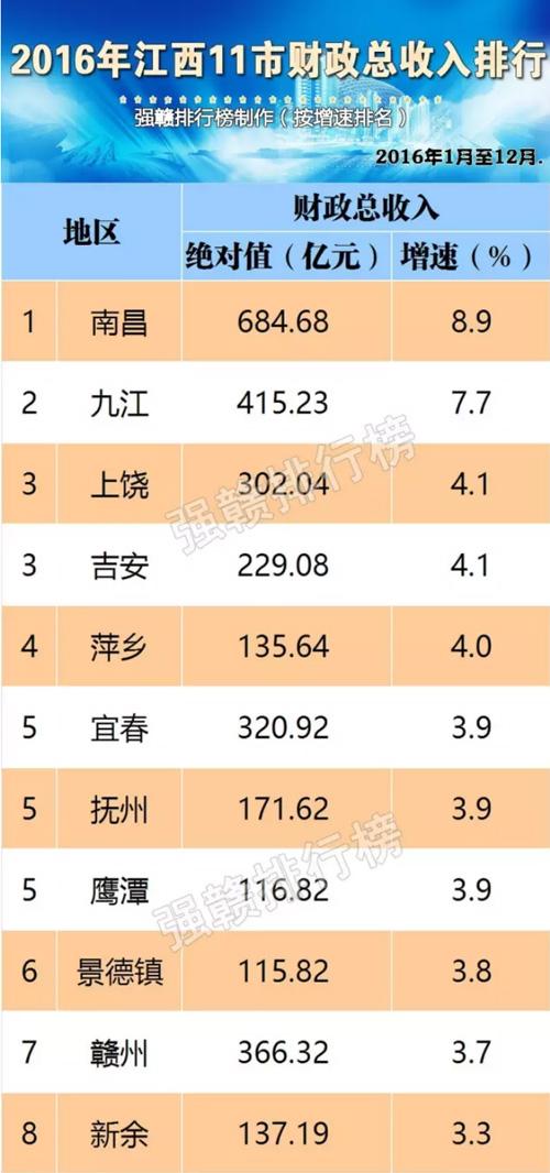 2019江西经济排名b_...018年7月到2019年1月城市NEI平均排名,前五名为北京、南京、杭...