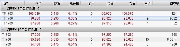资管新规传闻冲击消退 国债期货全线飘红